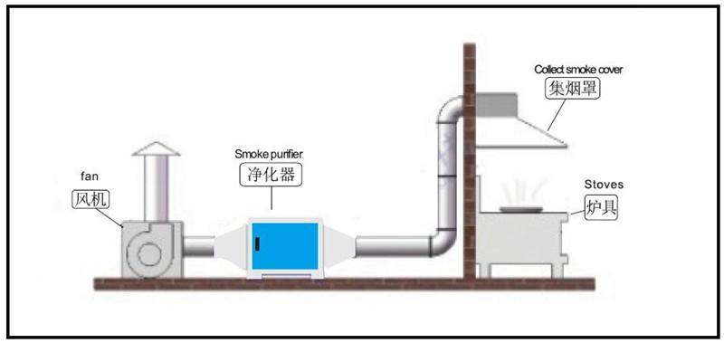 油烟净化器安装图