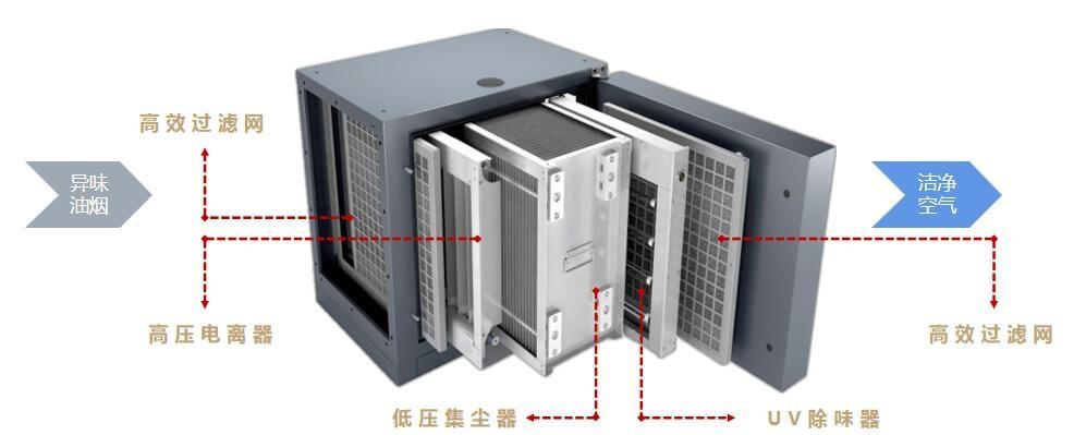 油烟净化器内部结构